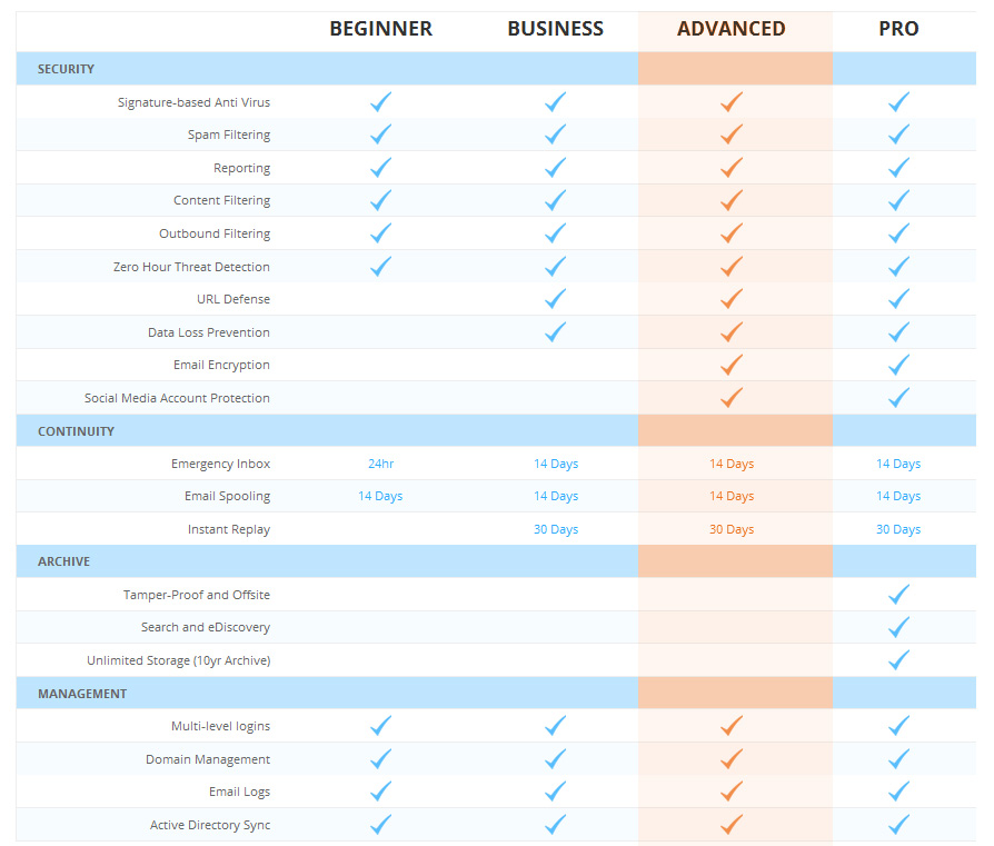 compare proofpoint essentials advanced package