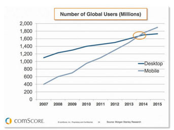 mobile use has surpassed desktop usage