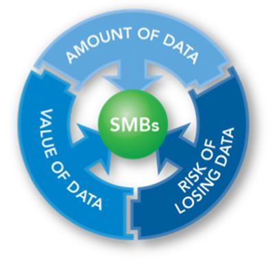 business data continuity san diego