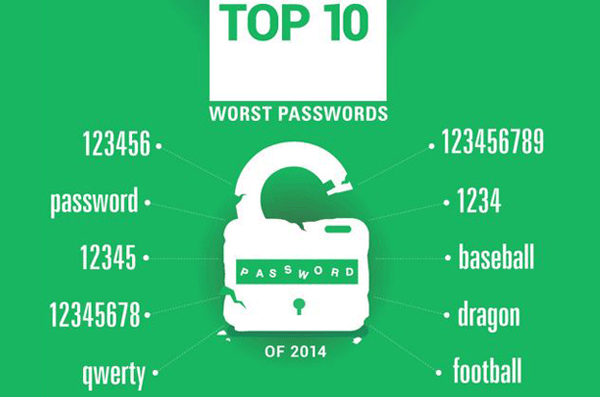 the worst passwords