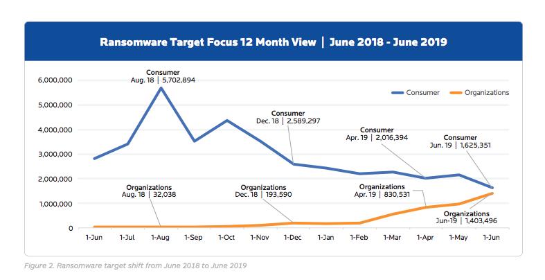 2018 - 2019 ransomware stats